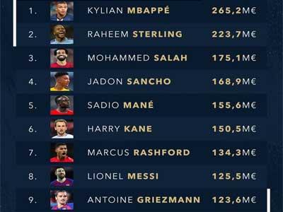 世界足壇球員身價排行榜出爐,姆巴佩居首C羅未進前十