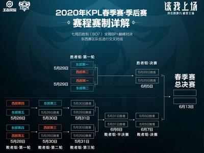 KPL春季赛季后赛开启时间:5月28日开打,6月13日进行总决赛