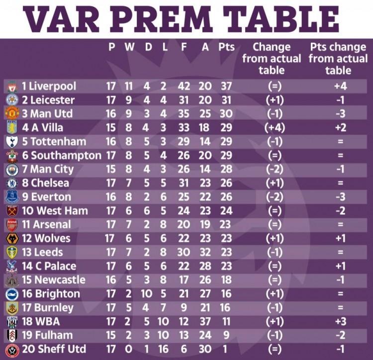 太阳报统计无VAR情况下英超积分榜:利物浦6分领跑,曼联少拿3分