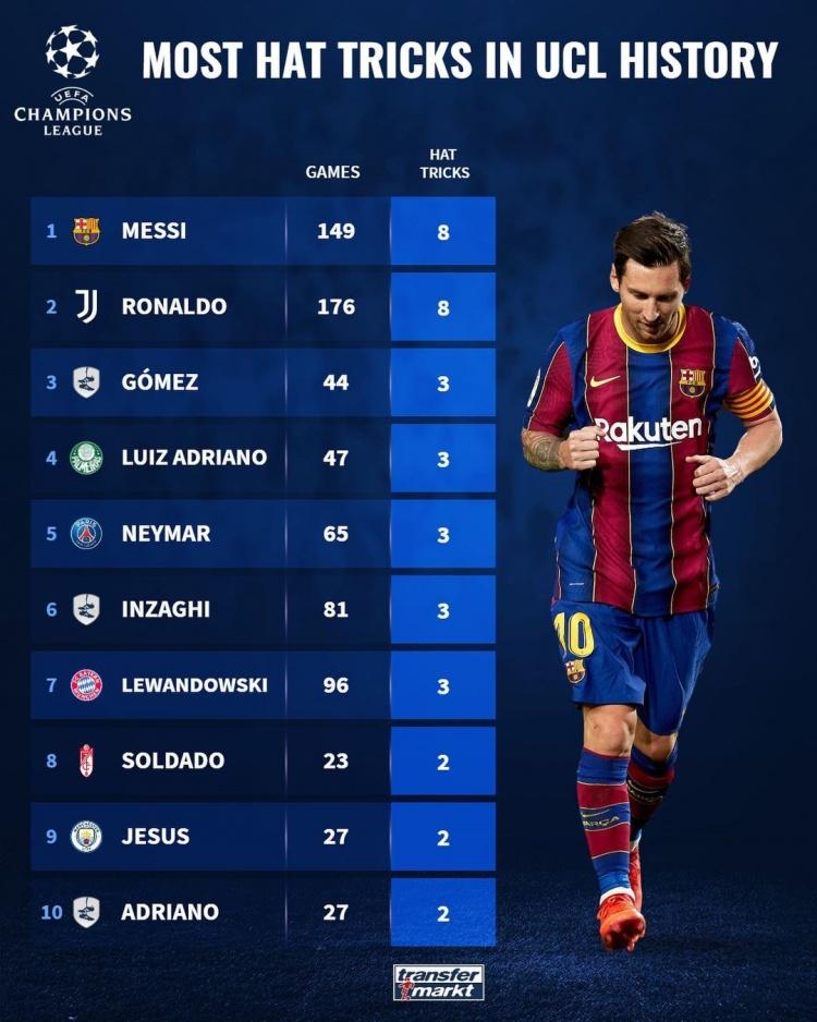 德转盘点欧冠戴帽次数最多球员:梅罗均为8次,并列第一